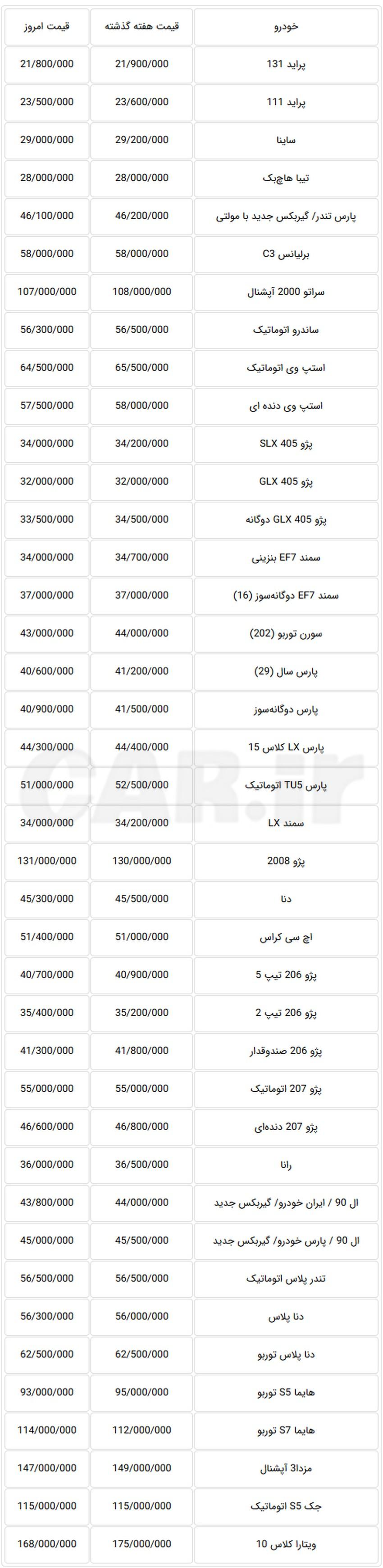 عقبنشینی قیمت خودروهای تولید داخل در بازار تهران