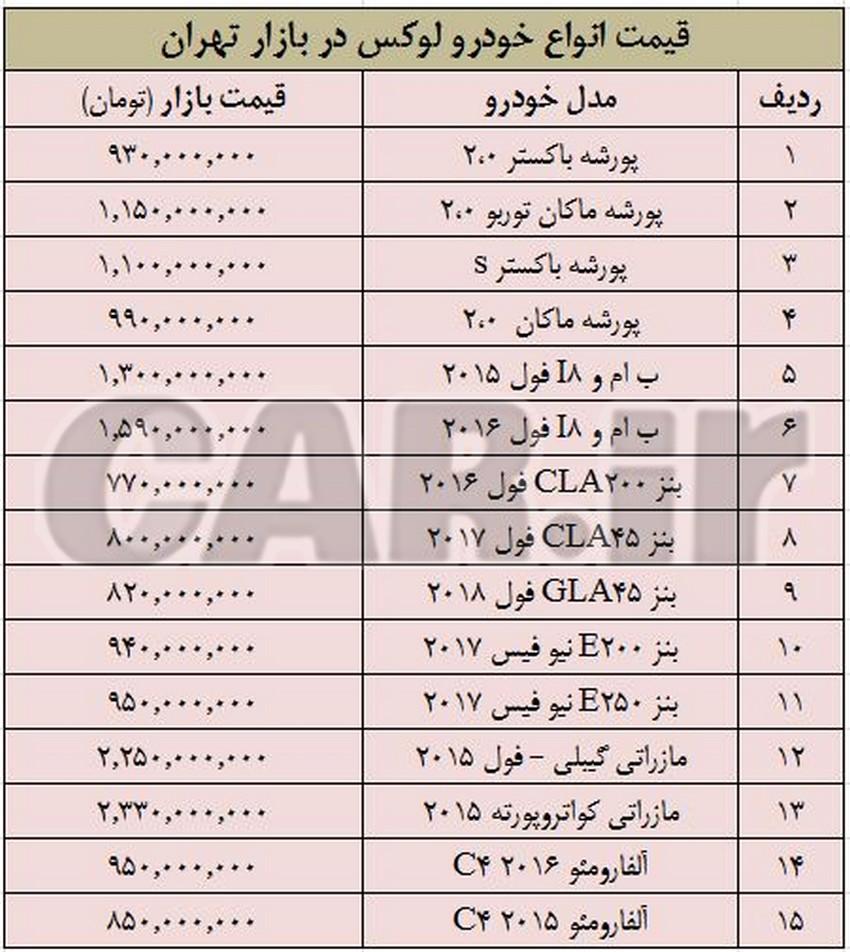 جدول قیمت انواع خودرو لوکس در بازار تهران