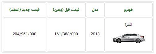 قیمت هیوندای النترا 2018 در ایران 43 میلیون تومان افزایش داشت!