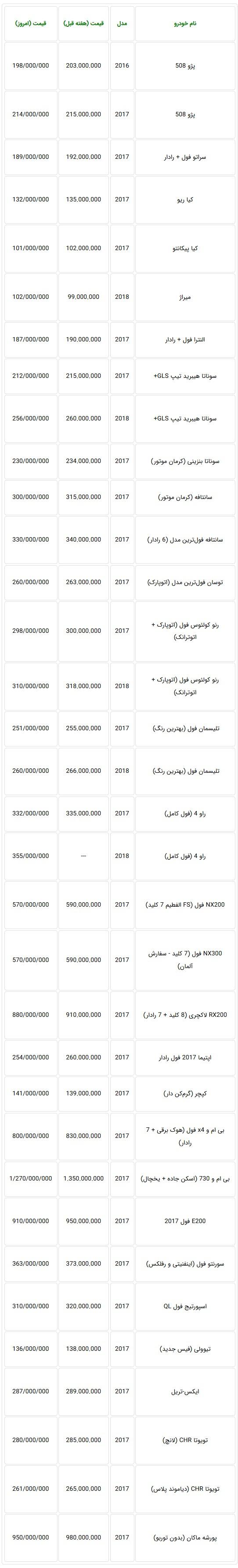 جدول قیمت جدید خودروهای وارداتی در بازار - امروز دوشنبه