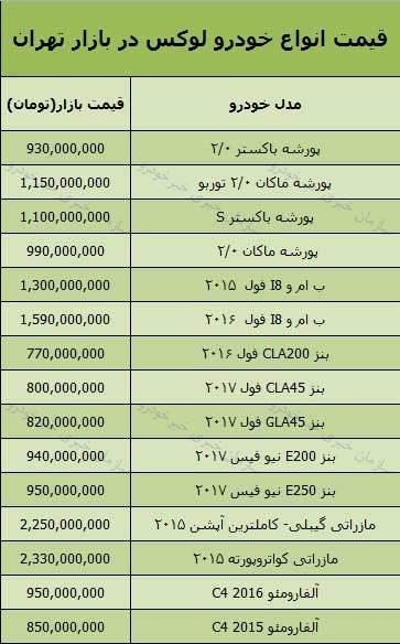 جدول قیمت روز خودروهای لوکس وارداتی در بازار