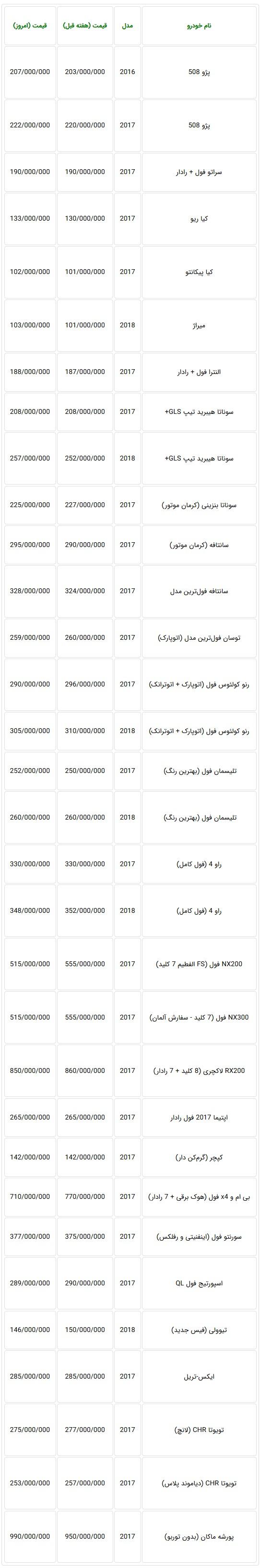 جدول جدیدترین قیمت خودروهای وارداتی در بازار-20 اسفند