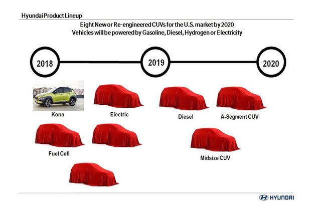 ورود 8 مدل کراس اور هیوندای به بازار در آینده ای نزدیک
