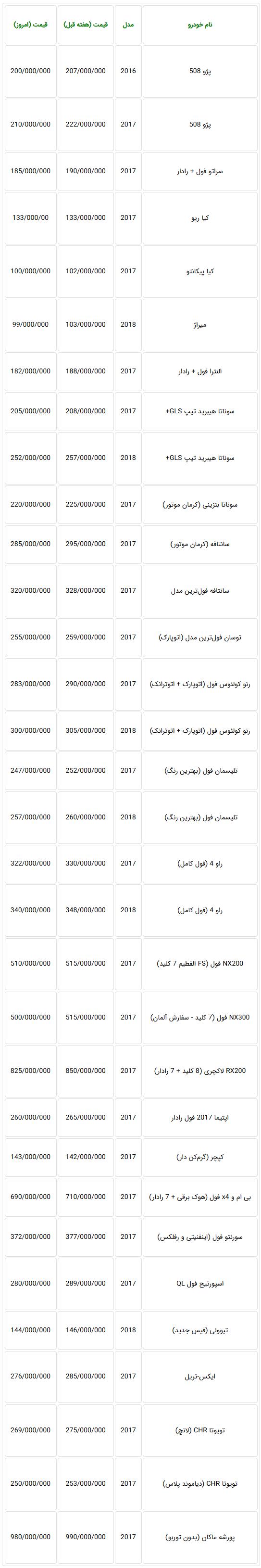رکود درشب عید بازار خودروهای وارداتی - جدول قیمت