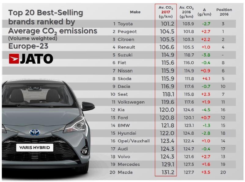 معرفی تویوتا به عنوان پاکترین خودروساز اروپا در سال 2017
