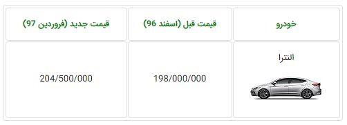 قیمت هیوندای النترا 2018 از سوی کرمانموتور چند باره افزایش یافت !!!