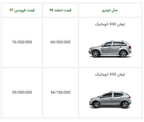 اعلام قیمت جدید لیفان X60 و X50 از سوی کرمانموتور