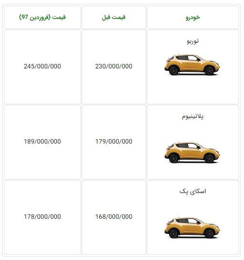 اعلام قیمت جدید نیسان جوک در ایران - فروردین 97
