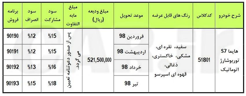 زمان آغاز مرحله جدید پیش فروش هایما S7 توربو بمناسبت عید فطر تغییر کرد