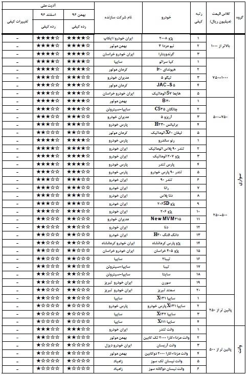 انتشار جدول باکیفیت و بی کیفیتترین خودروهای تولید داخل – اسفند 96