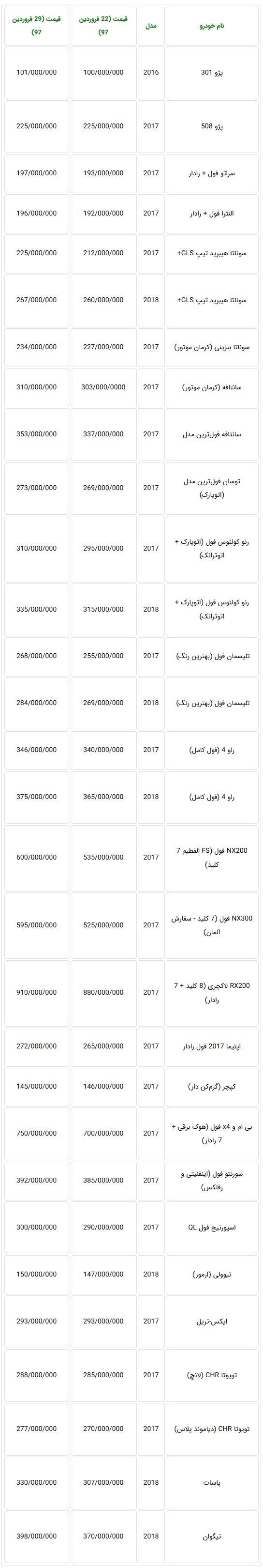 قیمت خودروهای وارداتی در بازار تهران با افزایش شدیدی روبرو شد - جدول