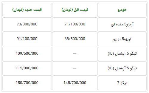 محاسبه قیمت جدید محصولات چری در ایران با دلار 4200 تومانی