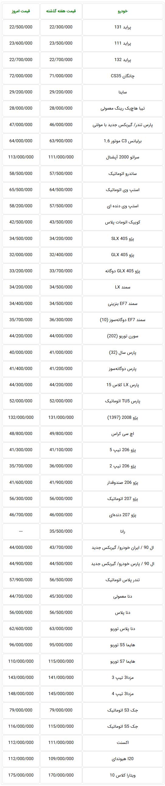 جدول قیمت روز خودروهای تولید داخل در بازار تهران