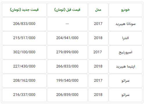 قیمت جدید برخی از محصولات هیوندای و کیا در ایران اعلام شد