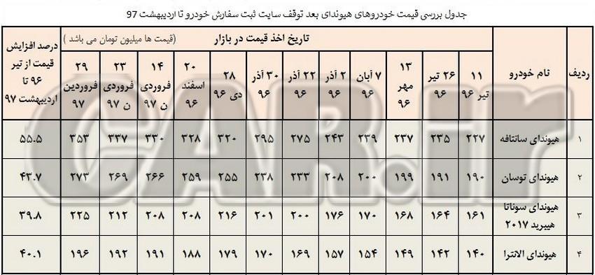 بررسی افزایش قیمت محصولات هیوندای در ایران از سال 96 تا اردبشهت 97