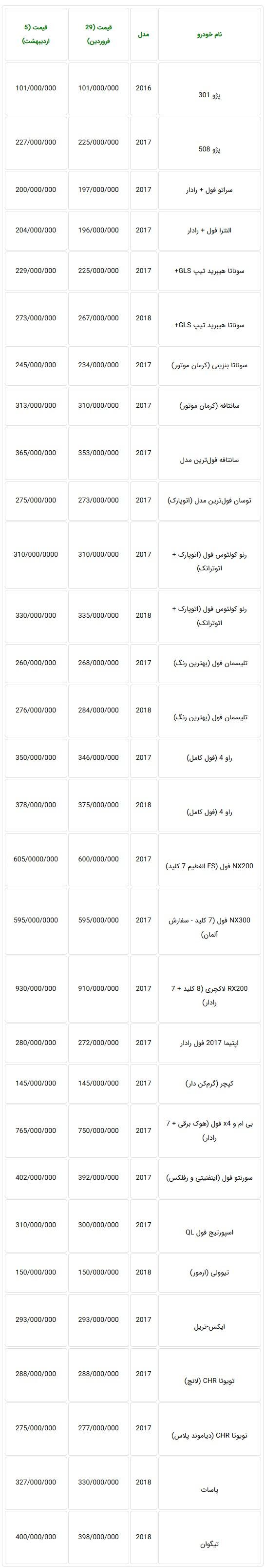 افزایش قیمت مجدد خودروهای وارداتی در هفته گذشته - جدول