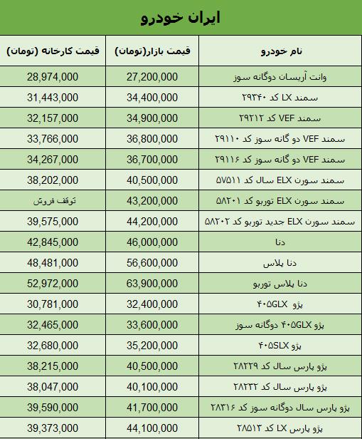 جدول قیمت روز محصولات ایران خودرو در بازار تهران