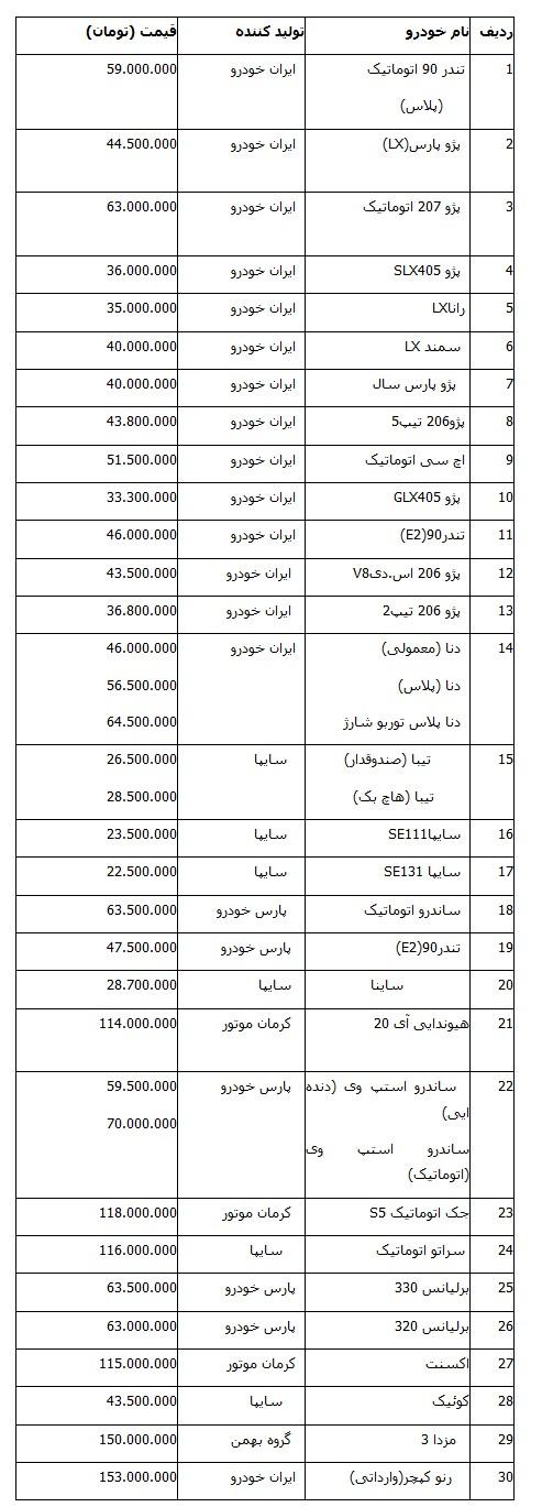 جدول آخرین قیمت خودروهای داخلی در بازار