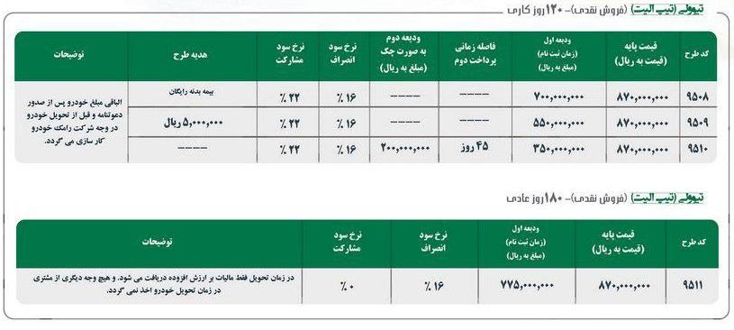 روند افزایش قیمت سانگ یانگ تیوولی از ابتدای ورود به کشور تاکنون + جدول