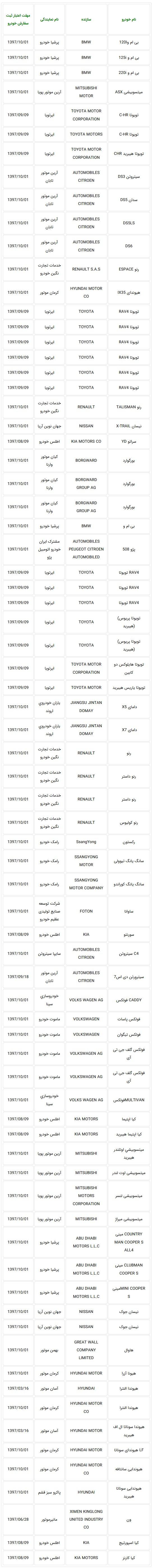 اعلام لیست جدید خودروهای سواری مجاز برای واردات در سال 97