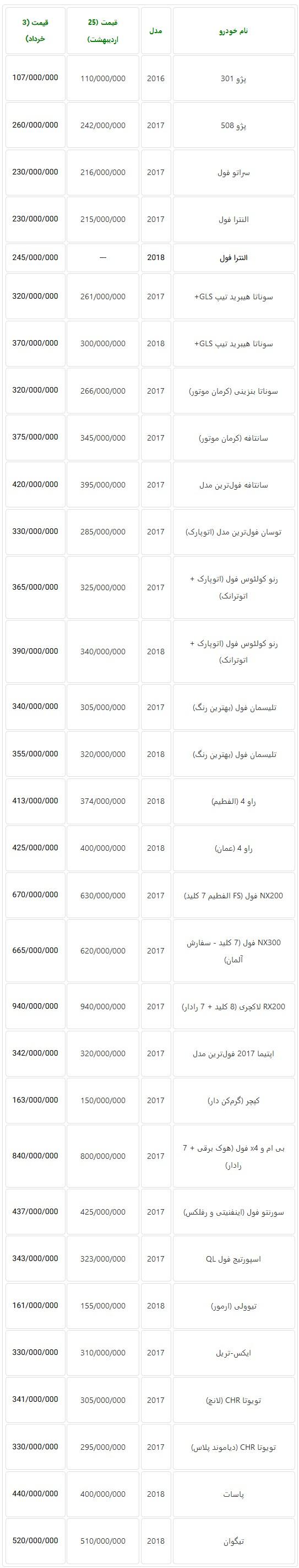 افزایش قیمت خودروهای وارداتی در بازار تهران با وجود رکود سنگین + جدول