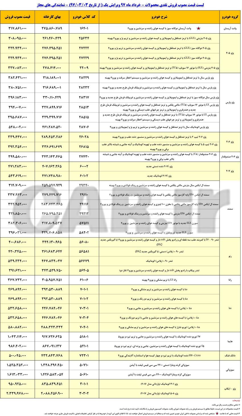 حذف رنو کپچر از لیست قیمت محصولات ایران خودرو + جدول قیمت