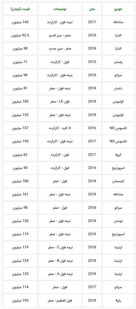 انتشار لیست قیمت جدید خودروهای وارداتی در مناطق آزاد + جدول