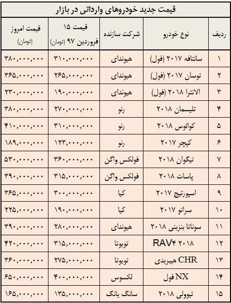 جدول مقایسه قیمت خودروی وارداتی در فروردین و خرداد 97