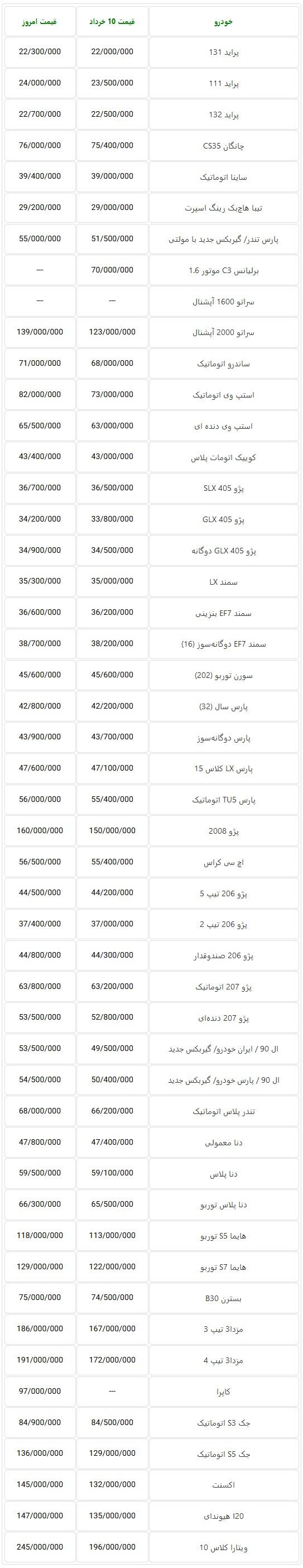 جدول قیمت روز خودروهای تولید داخل در بازار تهران – 19 خرداد