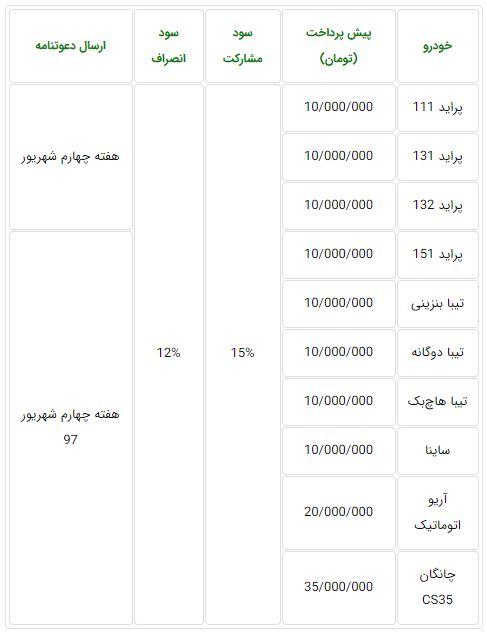 اعلام شرایط جدید فروش محصولات سایپا - تیرماه 97