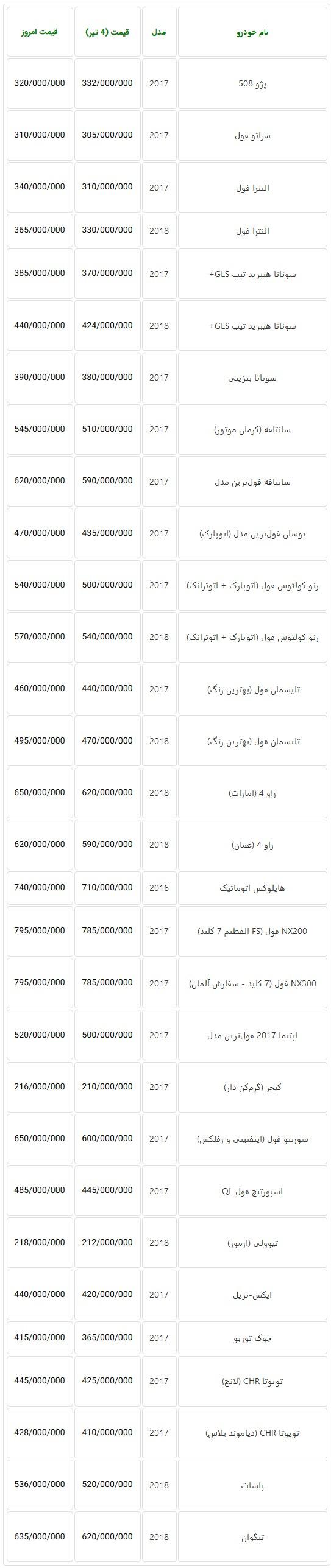 افزایش مجدد قیمت خودروهای وارداتی در بازار امروز تهران + جدول
