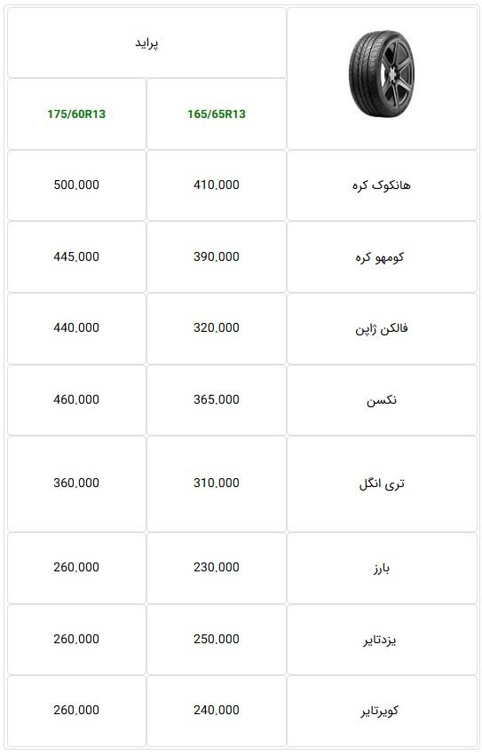 جدول قیمت جدید پرفروشترین لاستیکهای خودرو سواری در بازار