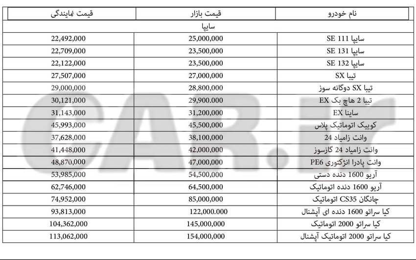 جدول قیمت روز انواع محصولات سایپا در بازار و نمایندگی