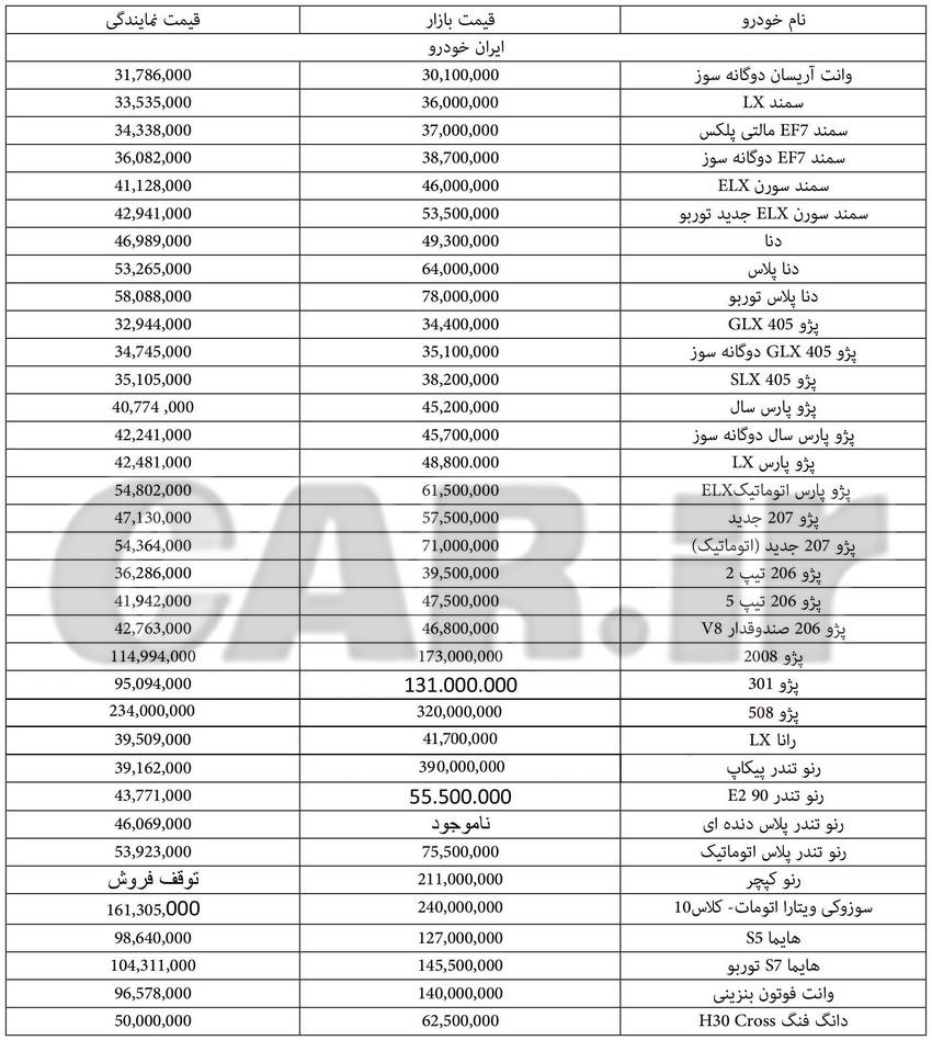 قیمت روز انواع محصولات ایران خودرو – 17 تیر