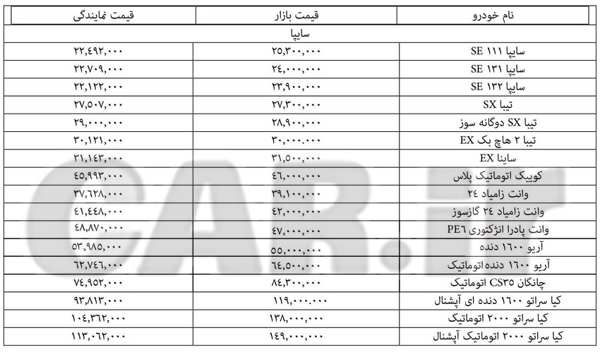 قیمت روز انواع محصولات سایپا در بازار و نمایندگی – 26 تیر 97