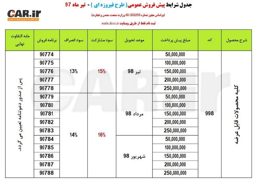 اعلام مرحله جدید پیشفروش محصولات ایران خودرو (طرح فیروزهای)