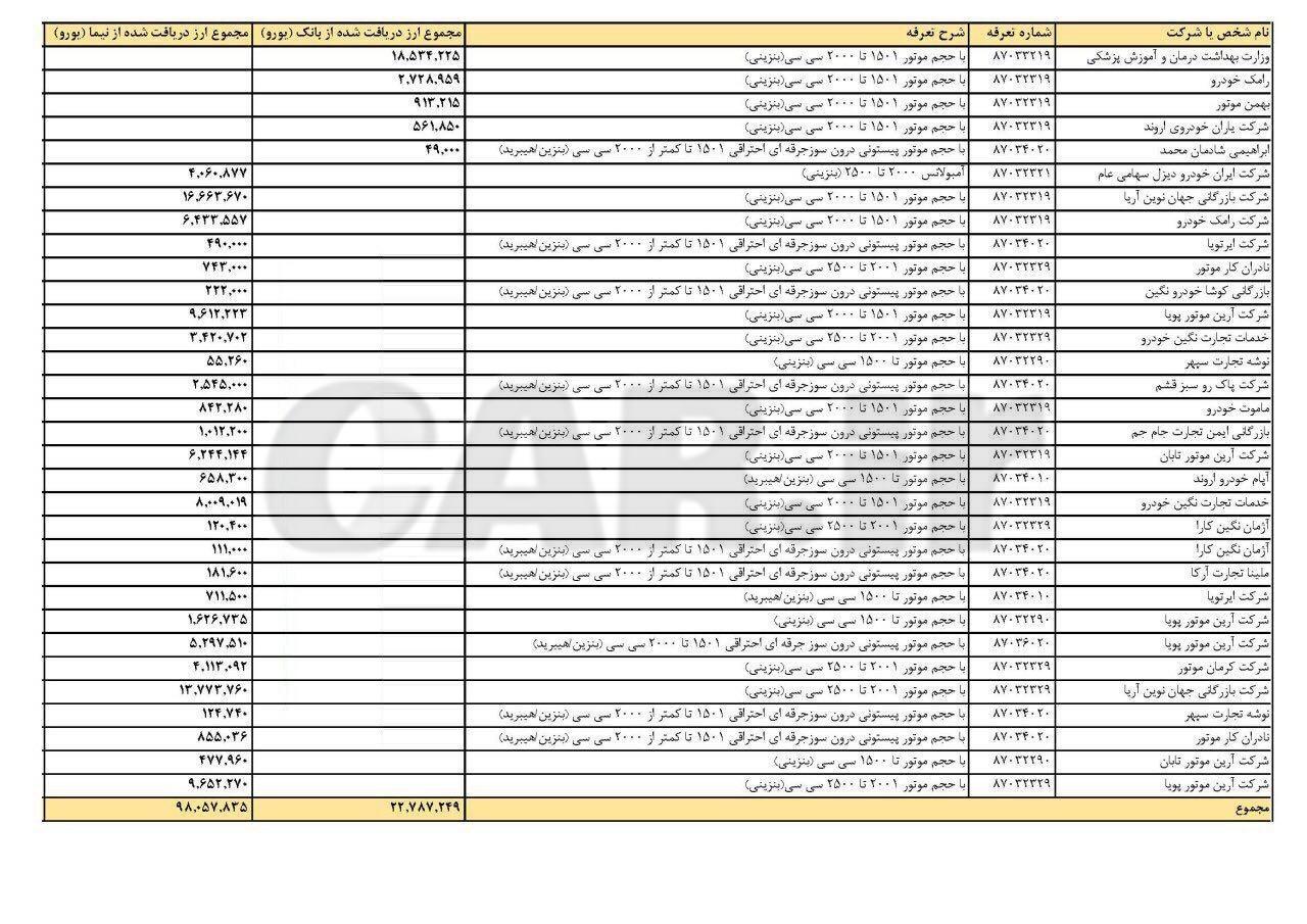 فهرست واردکنندگان خودرویی که ارز دولتی دریافت کرده اند توسط بانک مرکزی منتشر شد
