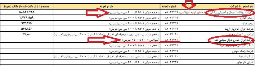 امسال هیچ آمبولانسی توسط وزارت بهداشت از گمرک ترخیص نشده است