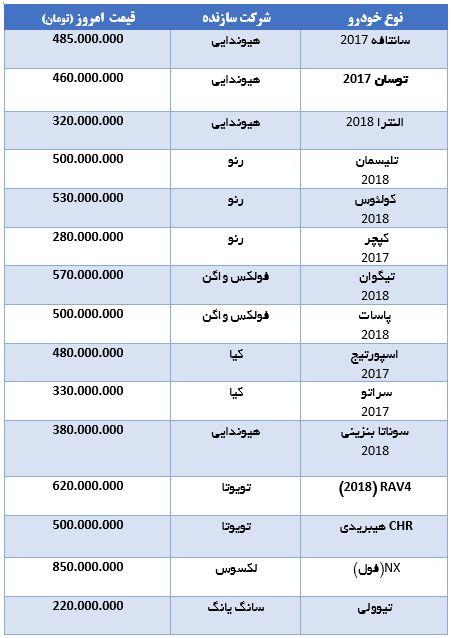 جدول قیمت روز 15 خودروی وارداتی در بازار – 31 تیر