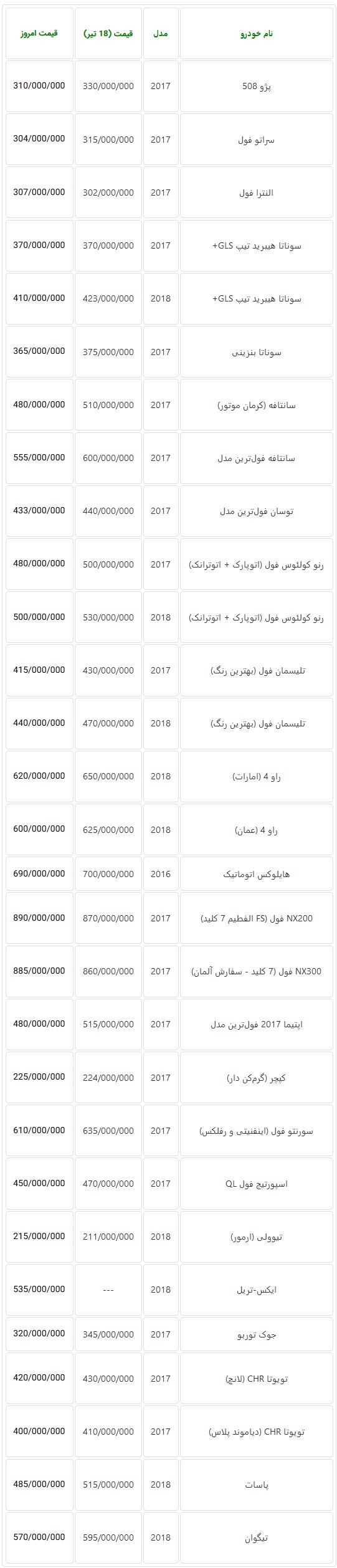 جدول نرخ جدید خودروهای وارداتی در بازار تهران امروز سه شنبه