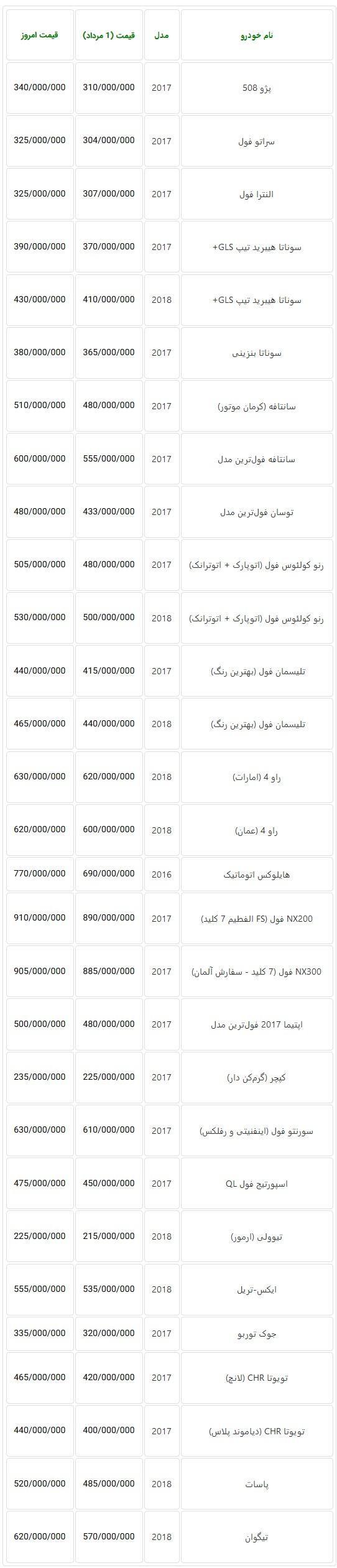 قیمت خودروهای خارجی در بازار تهران مجدد افزایش یافت  + جدول