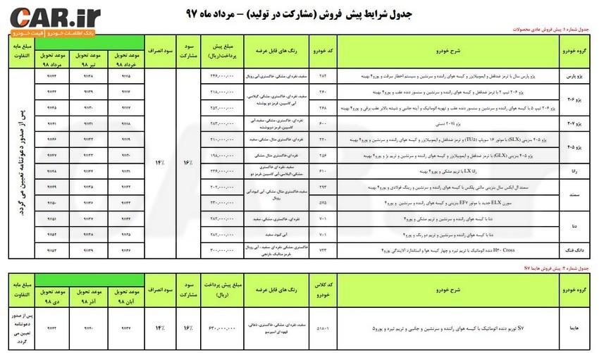 اعلام شرایط پیش فروش (مشارکت در تولید) محصولات ایران خودرو – مرداد ماه 97