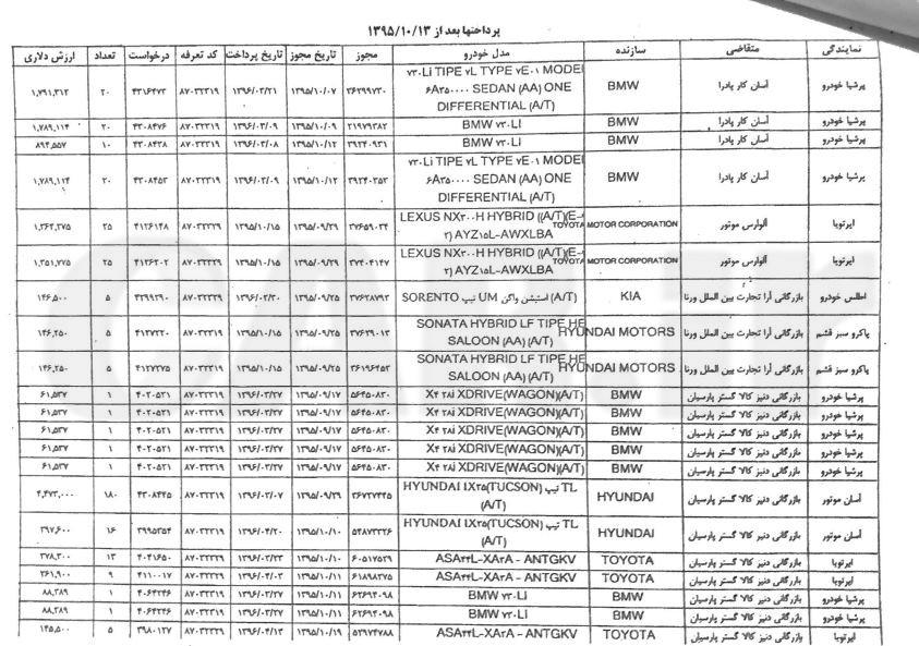 لیست متخلفان ثبت سفارش غیرقانونی خودرو منتشر شد