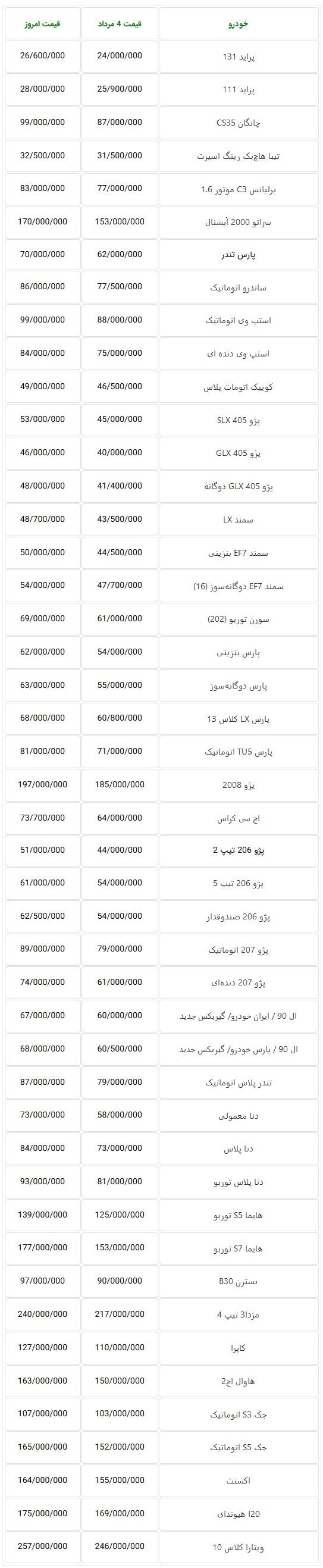 باز هم قیمت خودروهای داخلی طی هفته گذشته جهش یافت + جدول