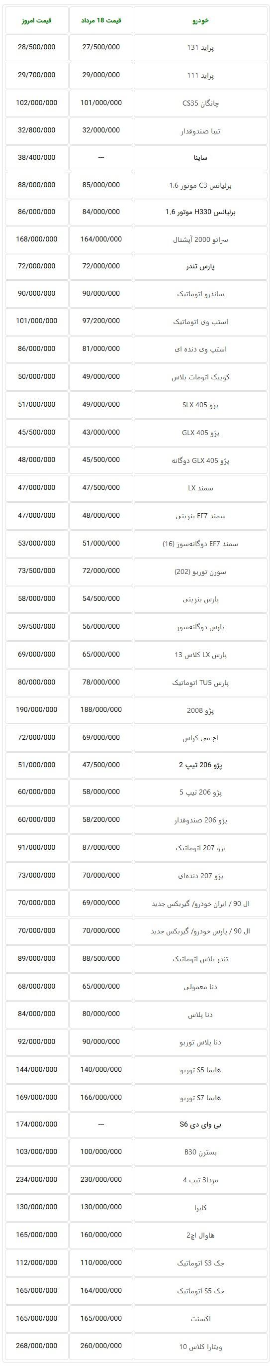 قیمت خودروهای داخلی در بازار تهران در هفته گذشته + جدول