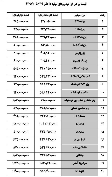 جدول قیمت امروز ۱۳۹۷/۰۵/۲۹ خودروهای داخلی - پراید ۳۲میلیون تومان شد