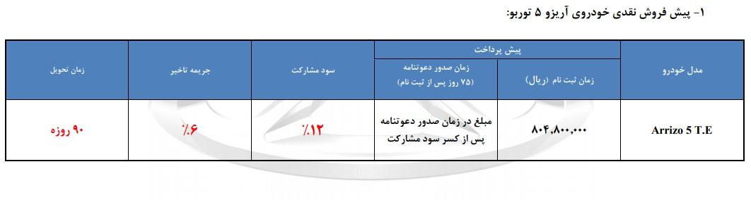 اعلام مرحله جدید پیش فروش محصولات چری در ایران - شهریور 97