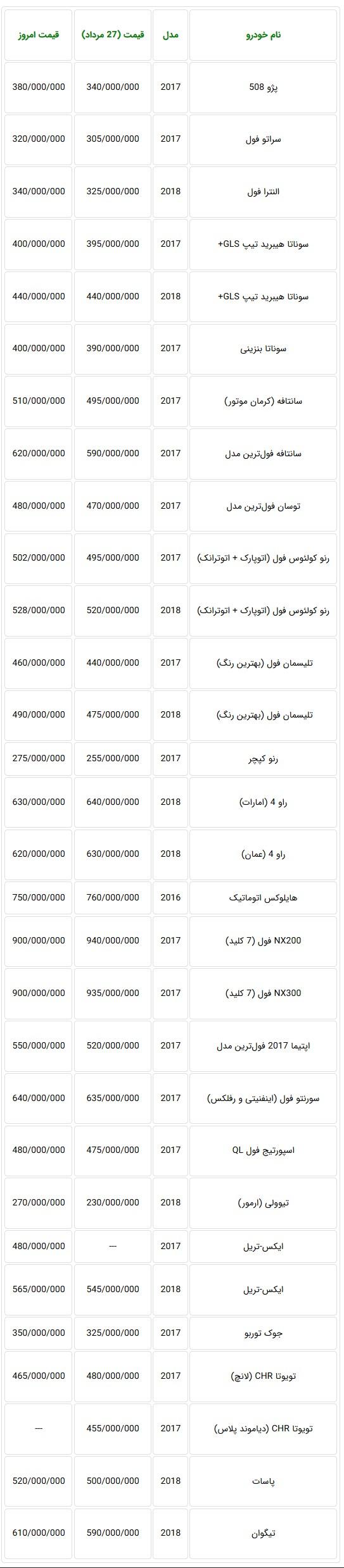 قیمت روز خودروهای وارداتی در بازار تهران اعلام شد + جدول