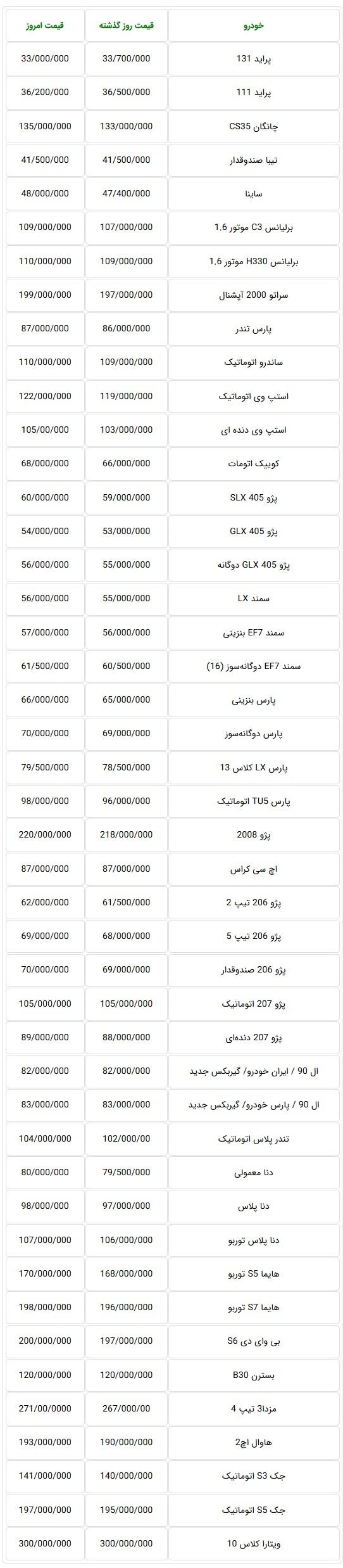 اعلام قیمت جدید خودروهای داخلی امروز سهشنبه در بازار تهران