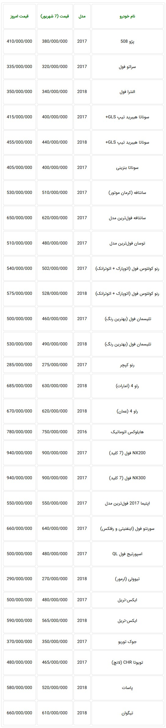 جدول قیمت جدید خودروهای وارداتی در بازار تهران
